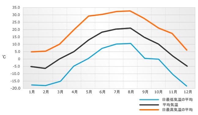 上富良野町の平均気温推移グラフ